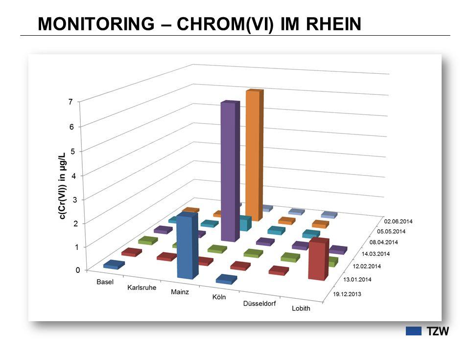 MONITORING – CHROM(VI) IM RHEIN
