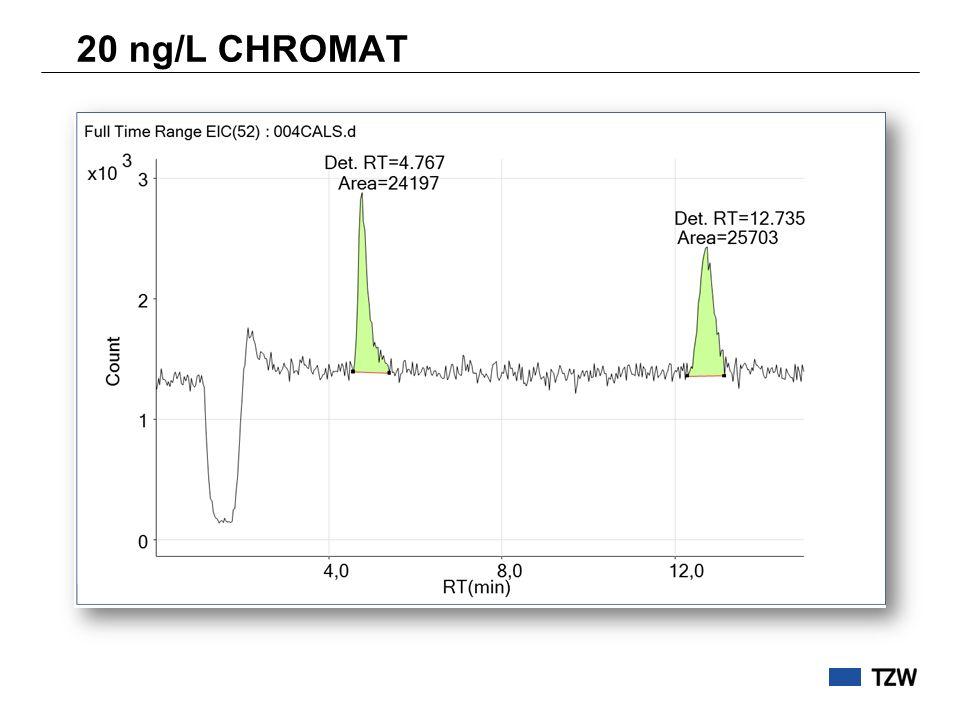 20 ng/L CHROMAT