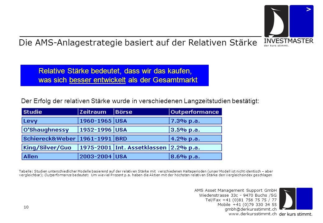 AMS Asset Management Support GmbH Wiedenstrasse 33c - 9470 Buchs /SG Tel/Fax +41 (0)81 756 75 75 / 77 Mobile +41 (0)79 330 34 55 gmbh@derkursstimmt.ch www.derkursstimmt.ch 10 Die AMS-Anlagestrategie basiert auf der Relativen Stärke Tabelle: Studien unterschiedlicher Modelle basierend auf der relativen Stärke mit verschiedenen Halteperioden (unser Modell ist nicht identisch – aber vergleichbar); Outperformance bedeutet: Um wieviel Prozent p.a.