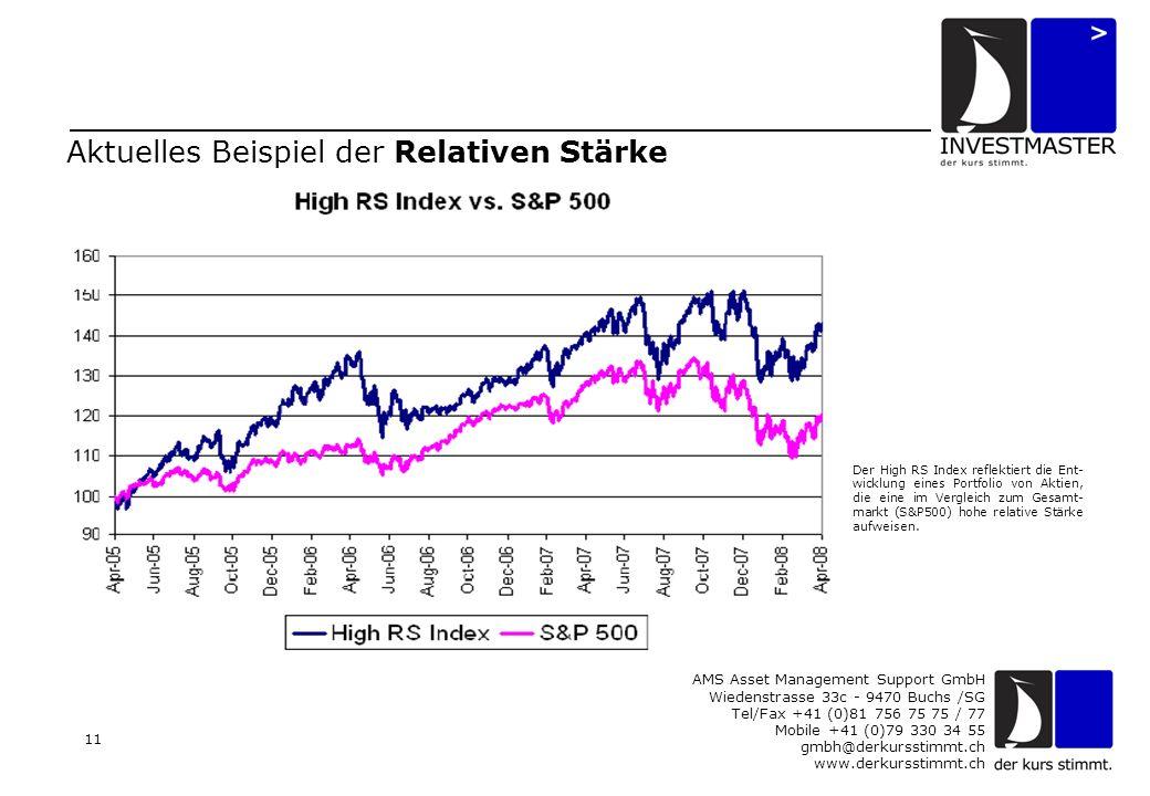 AMS Asset Management Support GmbH Wiedenstrasse 33c - 9470 Buchs /SG Tel/Fax +41 (0)81 756 75 75 / 77 Mobile +41 (0)79 330 34 55 gmbh@derkursstimmt.ch www.derkursstimmt.ch 11 Aktuelles Beispiel der Relativen Stärke Der High RS Index reflektiert die Ent- wicklung eines Portfolio von Aktien, die eine im Vergleich zum Gesamt- markt (S&P500) hohe relative Stärke aufweisen.