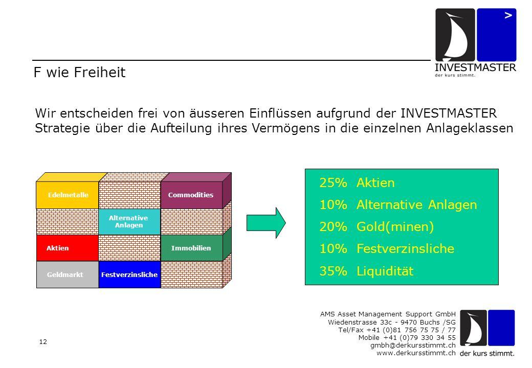 AMS Asset Management Support GmbH Wiedenstrasse 33c - 9470 Buchs /SG Tel/Fax +41 (0)81 756 75 75 / 77 Mobile +41 (0)79 330 34 55 gmbh@derkursstimmt.ch www.derkursstimmt.ch 12 F wie Freiheit Wir entscheiden frei von äusseren Einflüssen aufgrund der INVESTMASTER Strategie über die Aufteilung ihres Vermögens in die einzelnen Anlageklassen 25% Aktien 10% Alternative Anlagen 20% Gold(minen) 10% Festverzinsliche 35% Liquidität Geldmarkt Aktien Festverzinsliche Alternative Anlagen Immobilien EdelmetalleCommodities