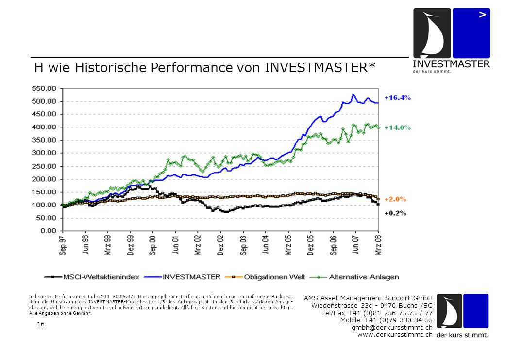 AMS Asset Management Support GmbH Wiedenstrasse 33c - 9470 Buchs /SG Tel/Fax +41 (0)81 756 75 75 / 77 Mobile +41 (0)79 330 34 55 gmbh@derkursstimmt.ch www.derkursstimmt.ch 16 H wie Historische Performance von INVESTMASTER* Indexierte Performance: Index100=30.09.07: Die angegebenen Performancedaten basieren auf einem Backtest, dem die Umsetzung des INVESTMASTER-Modelles (je 1/3 des Anlagekapitals in den 3 relativ stärksten Anlage- klassen, welche einen positiven Trend aufweisen), zugrunde liegt.