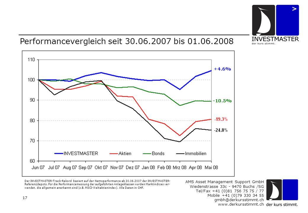 AMS Asset Management Support GmbH Wiedenstrasse 33c - 9470 Buchs /SG Tel/Fax +41 (0)81 756 75 75 / 77 Mobile +41 (0)79 330 34 55 gmbh@derkursstimmt.ch www.derkursstimmt.ch 17 Performancevergleich seit 30.06.2007 bis 01.06.2008 Der INVESTMASTER-Track-Rekord basiert auf der Nettoperformance ab 30.06.2007 der INVESTMASTER- Referenzdepots.