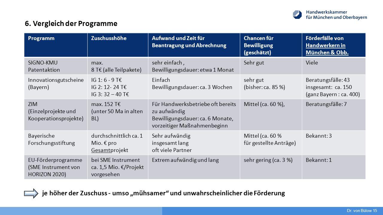 6. Vergleich der Programme ProgrammZuschusshöheAufwand und Zeit für Beantragung und Abrechnung Chancen für Bewilligung (geschätzt) Förderfälle von Han