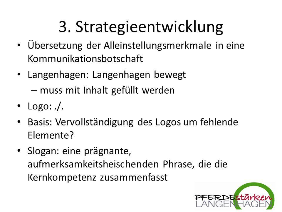 3. Strategieentwicklung Übersetzung der Alleinstellungsmerkmale in eine Kommunikationsbotschaft Langenhagen: Langenhagen bewegt – muss mit Inhalt gefü