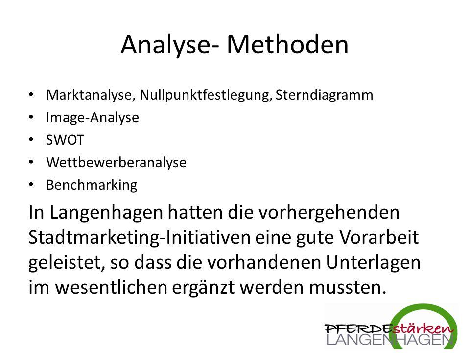 4.Umsetzung Organisation:./.
