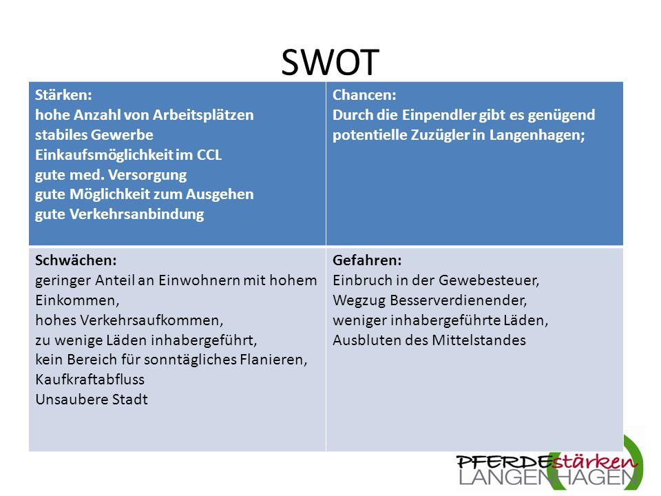 SWOT Stärken: hohe Anzahl von Arbeitsplätzen stabiles Gewerbe Einkaufsmöglichkeit im CCL gute med.