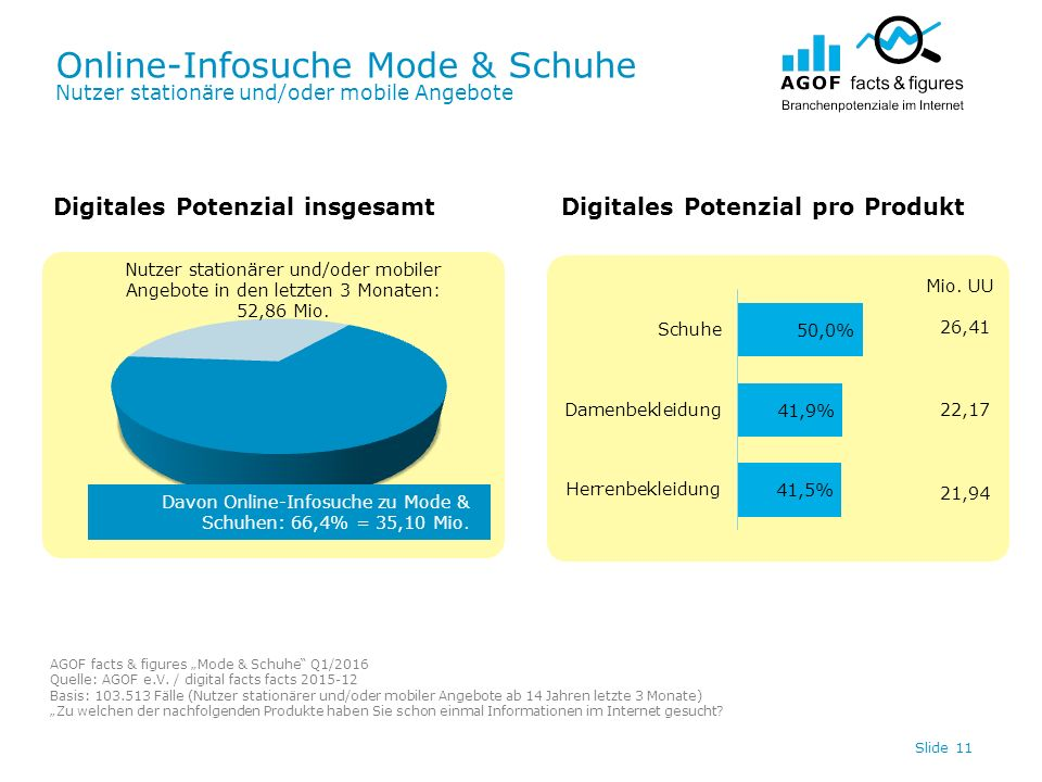 Online-Infosuche Mode & Schuhe Nutzer stationäre und/oder mobile Angebote Slide 11 Digitales Potenzial insgesamtDigitales Potenzial pro Produkt Davon