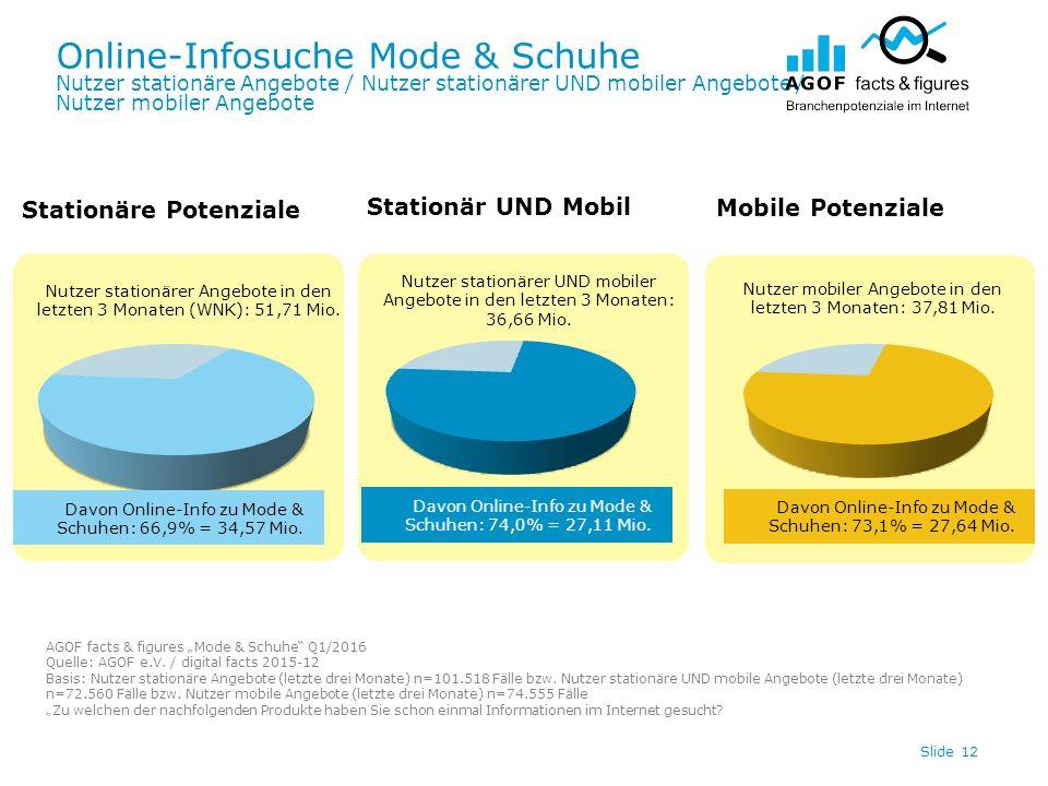 Online-Infosuche Mode & Schuhe Nutzer stationäre Angebote / Nutzer stationärer UND mobiler Angebote / Nutzer mobiler Angebote Slide 12 Davon Online-In