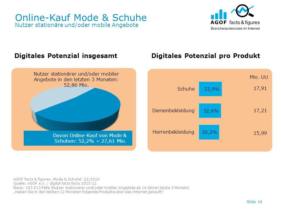 Online-Kauf Mode & Schuhe Nutzer stationäre und/oder mobile Angebote Slide 14 Digitales Potenzial insgesamtDigitales Potenzial pro Produkt Davon Onlin