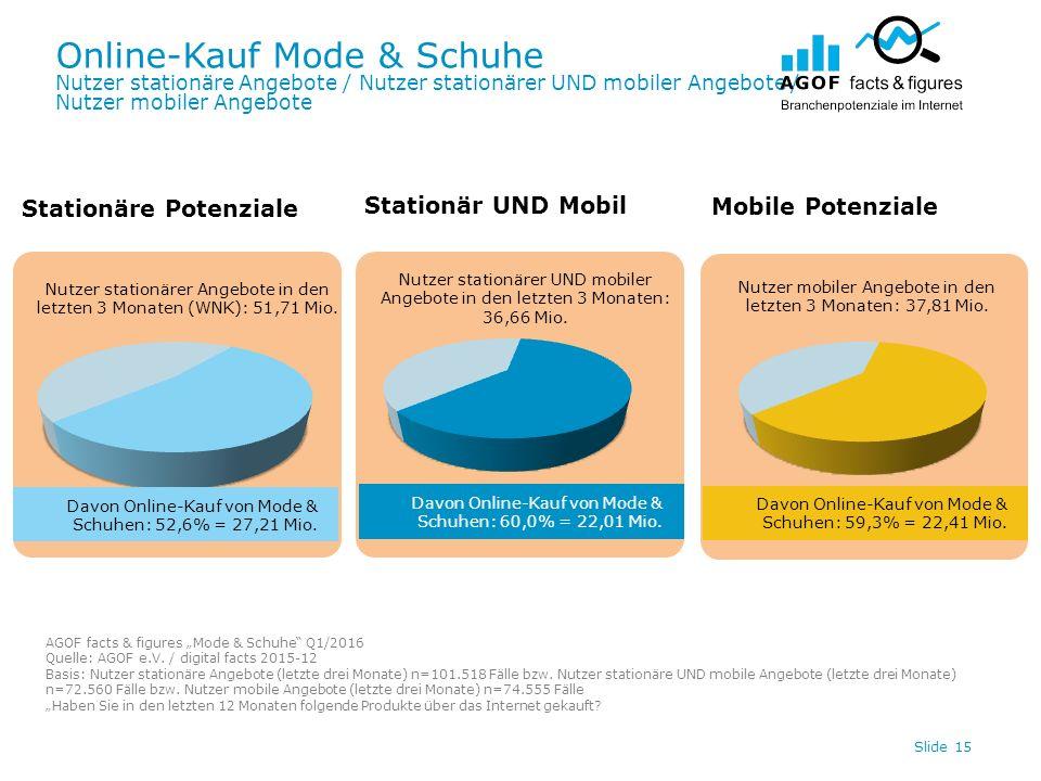 Online-Kauf Mode & Schuhe Nutzer stationäre Angebote / Nutzer stationärer UND mobiler Angebote / Nutzer mobiler Angebote Slide 15 Davon Online-Kauf vo
