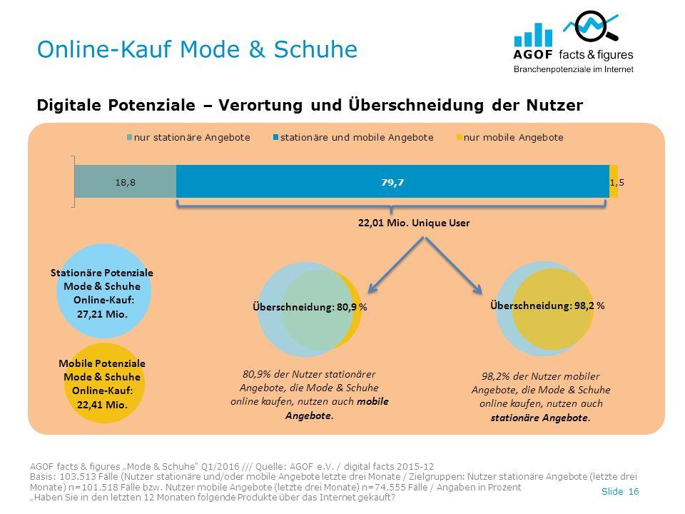 """Online-Kauf Mode & Schuhe Slide 16 Digitale Potenziale – Verortung und Überschneidung der Nutzer AGOF facts & figures """"Mode & Schuhe"""" Q1/2016 /// Quel"""