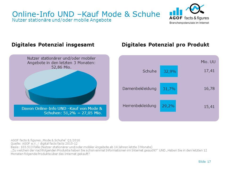 Online-Info UND –Kauf Mode & Schuhe Nutzer stationäre und/oder mobile Angebote Slide 17 Digitales Potenzial insgesamtDigitales Potenzial pro Produkt D