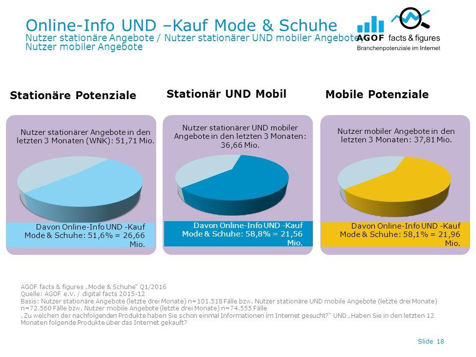 Online-Info UND –Kauf Mode & Schuhe Nutzer stationäre Angebote / Nutzer stationärer UND mobiler Angebote / Nutzer mobiler Angebote Slide 18 Davon Onli