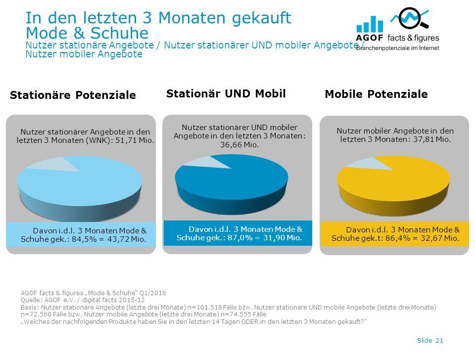 In den letzten 3 Monaten gekauft Mode & Schuhe Nutzer stationäre Angebote / Nutzer stationärer UND mobiler Angebote / Nutzer mobiler Angebote Slide 21