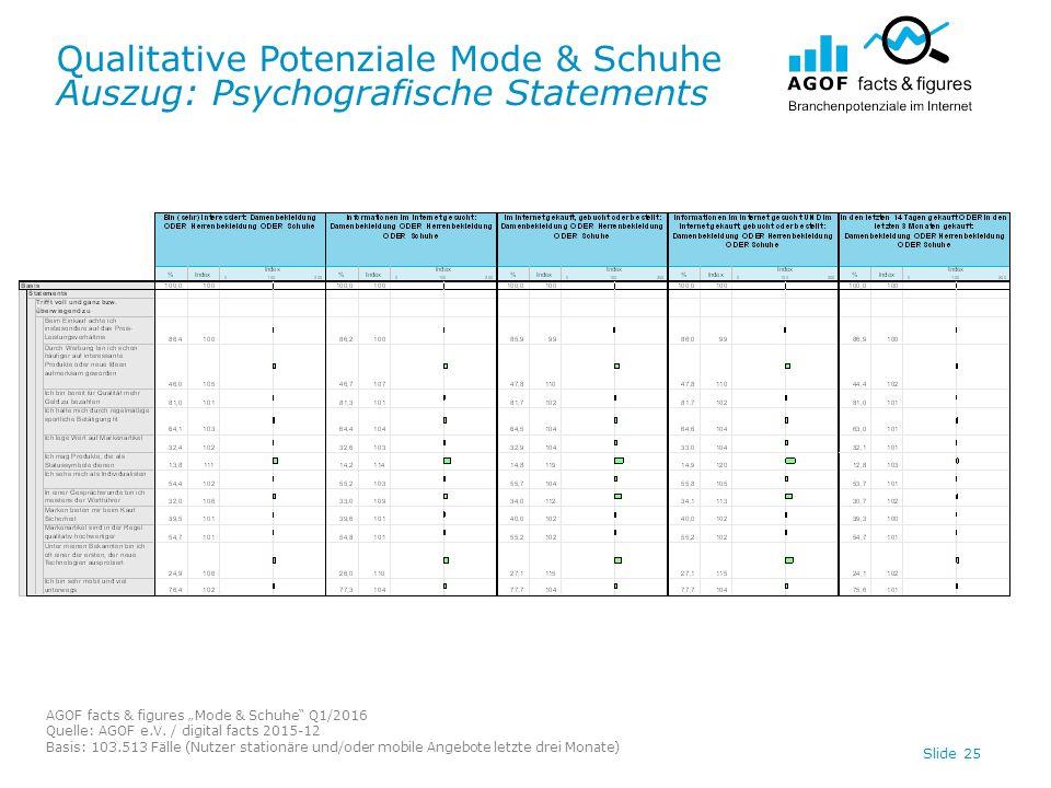"Qualitative Potenziale Mode & Schuhe Auszug: Psychografische Statements AGOF facts & figures ""Mode & Schuhe"" Q1/2016 Quelle: AGOF e.V. / digital facts"