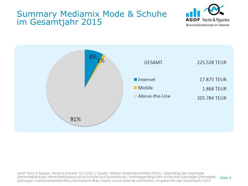 """Summary Mediamix Mode & Schuhe im Gesamtjahr 2015 Slide 6 AGOF facts & figures """"Mode & Schuhe"""" Q1/2016 // Quelle: Nielsen (Datenstand März 2016) / Spe"""