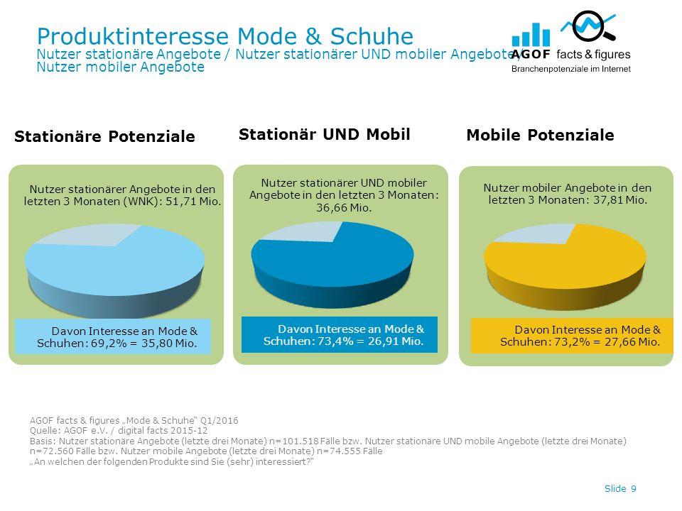 Produktinteresse Mode & Schuhe Nutzer stationäre Angebote / Nutzer stationärer UND mobiler Angebote / Nutzer mobiler Angebote Slide 9 Davon Interesse