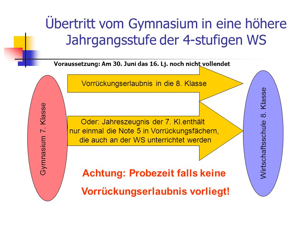 Übertritt vom Gymnasium in eine höhere Jahrgangsstufe der 4-stufigen WS Gymnasium 7.