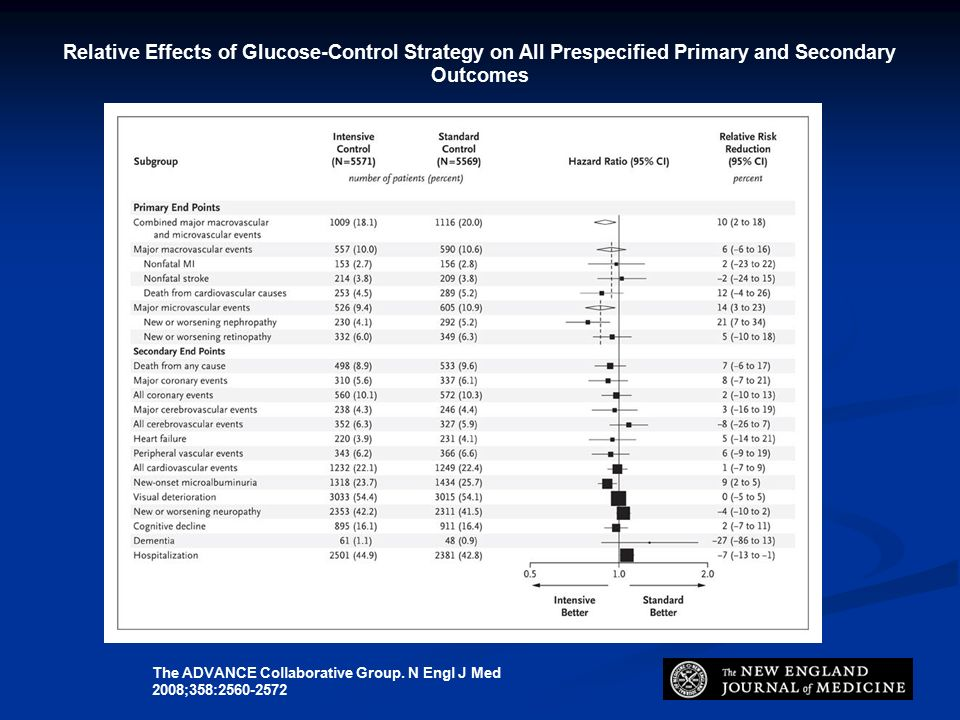 Relative Effects of Glucose-Control Strategy on All Prespecified Primary and Secondary Outcomes The ADVANCE Collaborative Group.