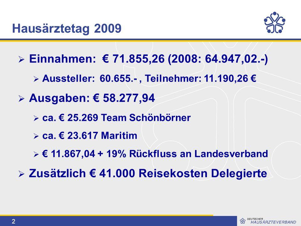 2  Einnahmen: € 71.855,26 (2008: 64.947,02.-)  Aussteller: 60.655.-, Teilnehmer: 11.190,26 €  Ausgaben: € 58.277,94  ca.