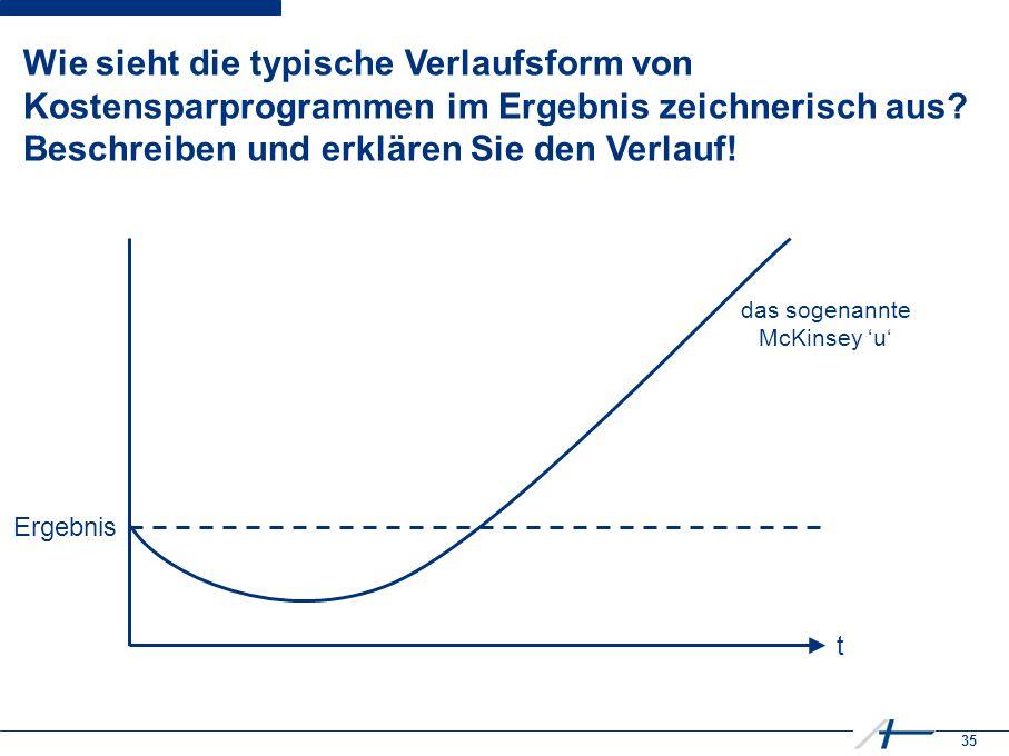 35 Wie sieht die typische Verlaufsform von Kostensparprogrammen im Ergebnis zeichnerisch aus.