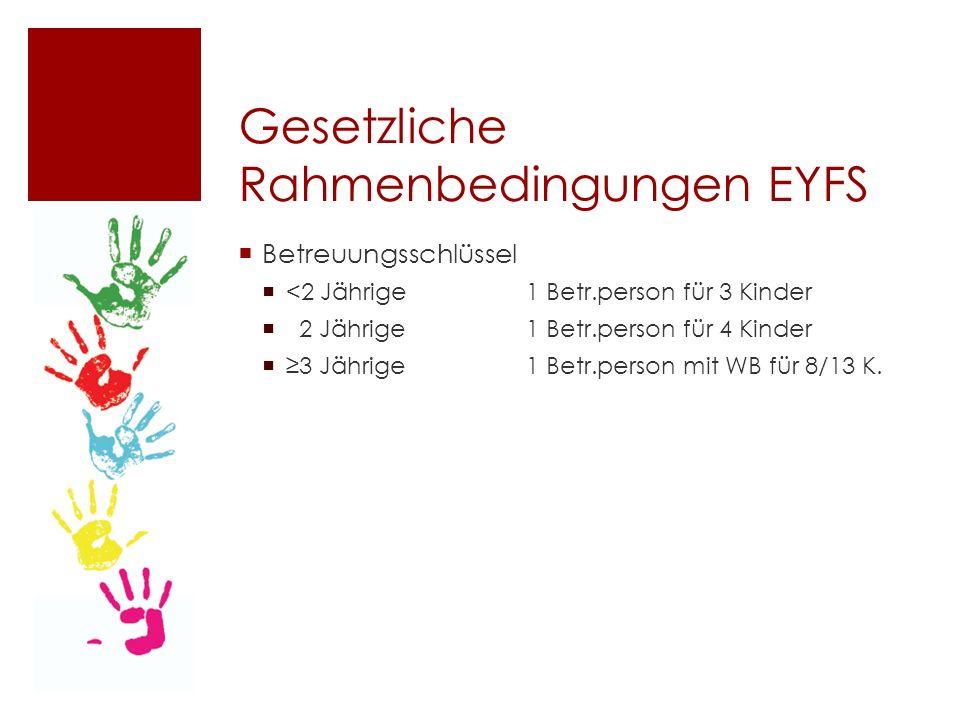 Gesetzliche Rahmenbedingungen EYFS  Betreuungsschlüssel  <2 Jährige1 Betr.person für 3 Kinder  2 Jährige1 Betr.person für 4 Kinder  ≥3 Jährige1 Betr.person mit WB für 8/13 K.