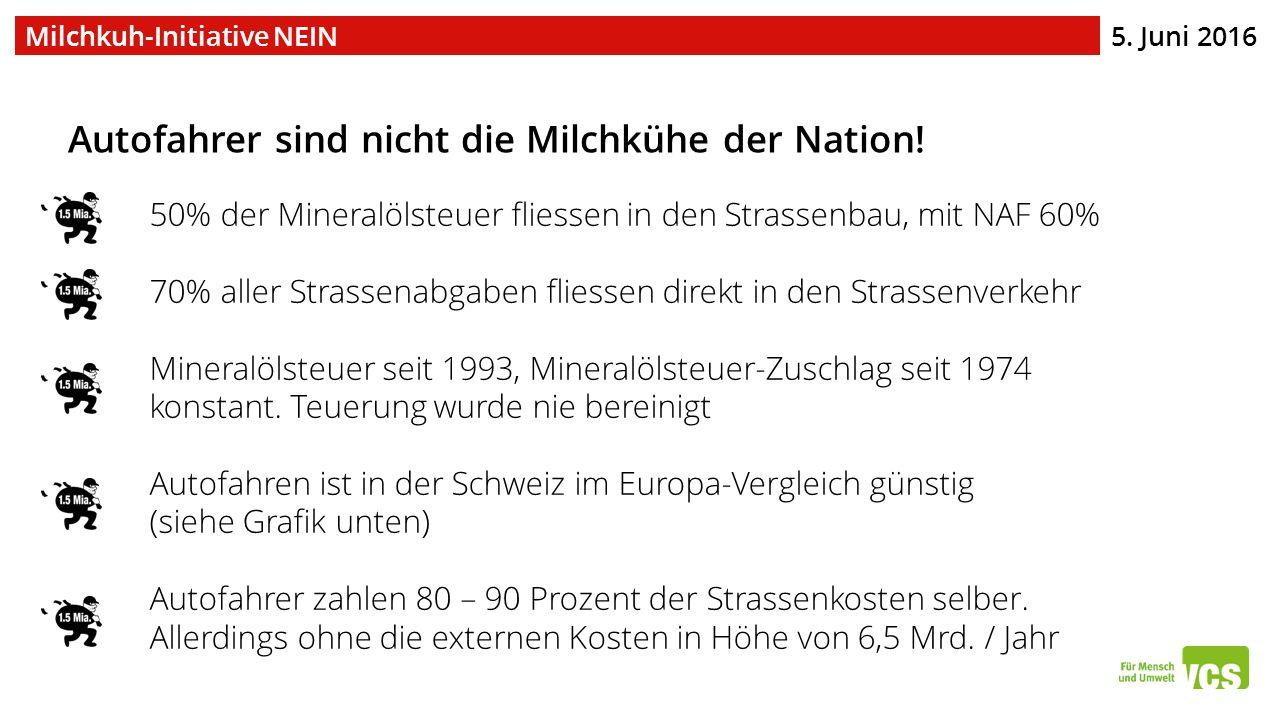 5. Juni 2016 Milchkuh-Initiative NEIN Autofahrer sind nicht die Milchkühe der Nation! 50% der Mineralölsteuer fliessen in den Strassenbau, mit NAF 60%