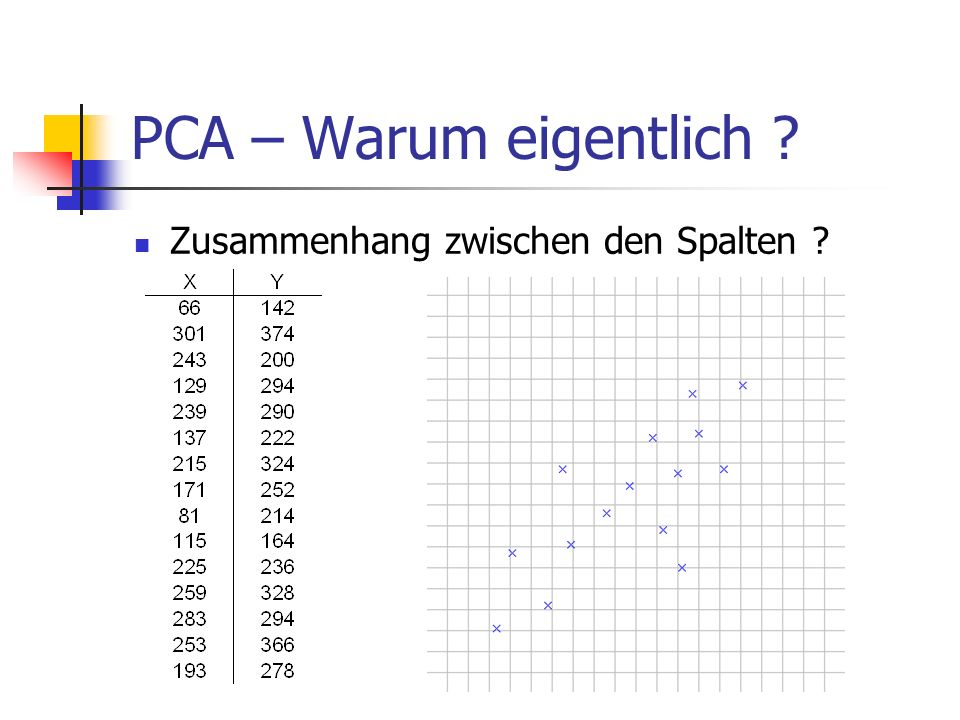 PCA – Warum eigentlich ? Zusammenhang zwischen den Spalten ?