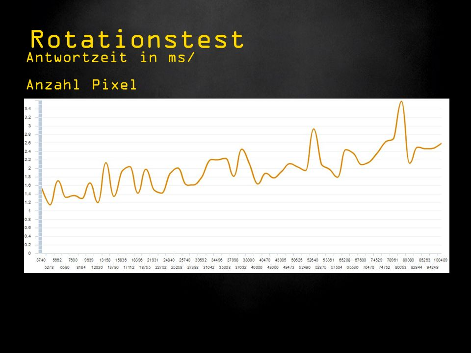Antwortzeit in ms/ Anzahl Pixel Rotationstest