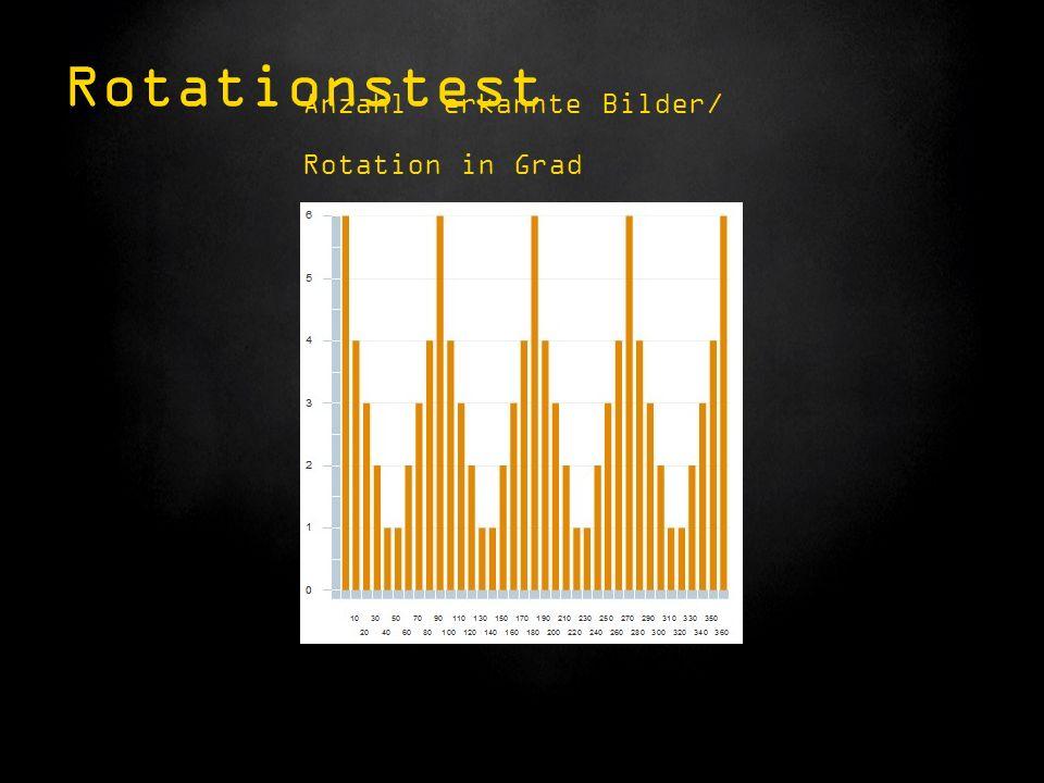 Anzahl erkannte Bilder/ Rotation in Grad Rotationstest