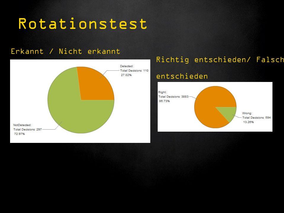 Erkannt / Nicht erkannt Rotationstest Richtig entschieden/ Falsch entschieden