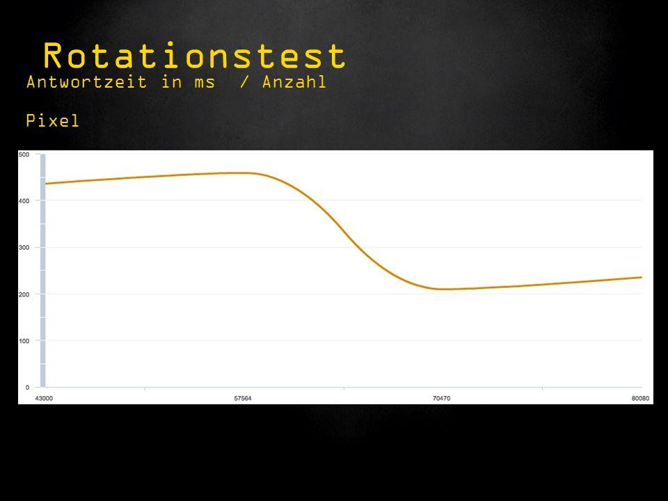 Antwortzeit in ms / Anzahl Pixel Rotationstest