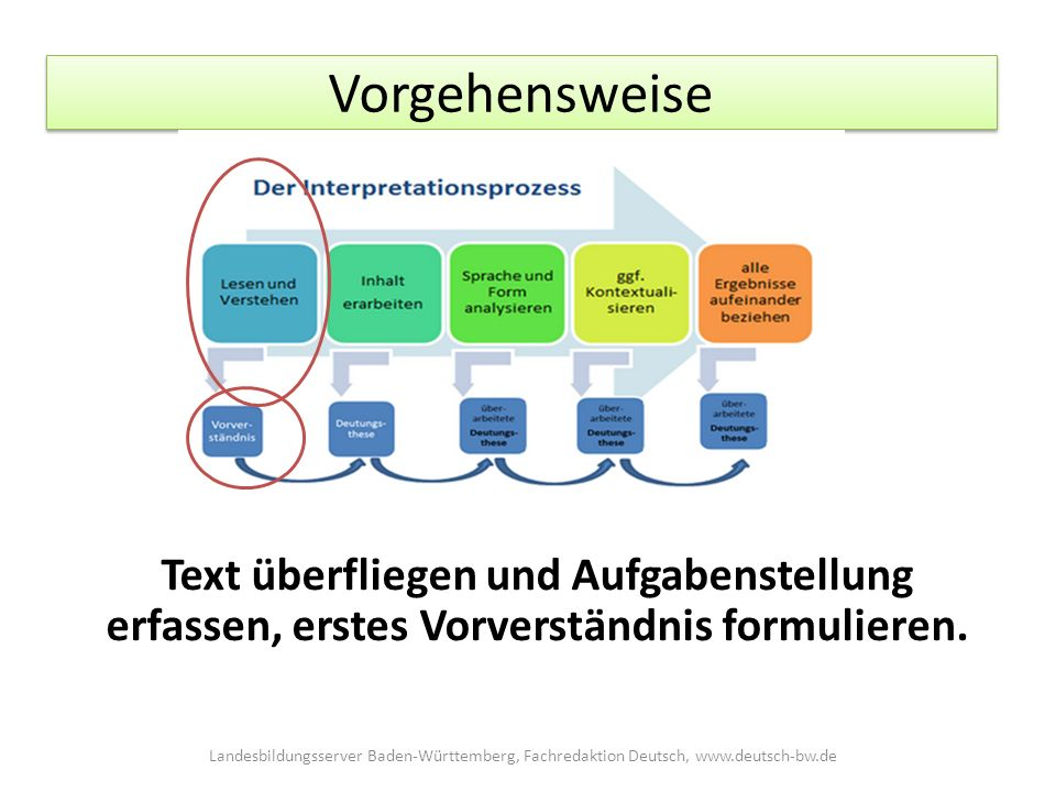 Vorgehensweise Schreiben Landesbildungsserver Baden-Württemberg, Fachredaktion Deutsch, www.deutsch-bw.de