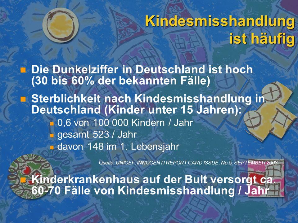 Kindesmisshandlung ist häufig n n Die Dunkelziffer in Deutschland ist hoch (30 bis 60% der bekannten Fälle) n n Sterblichkeit nach Kindesmisshandlung