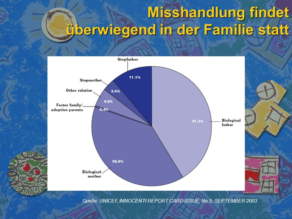 Quelle: UNICEF, INNOCENTI REPORT CARD ISSUE, No.5, SEPTEMBER 2003 Misshandlung findet überwiegend in der Familie statt