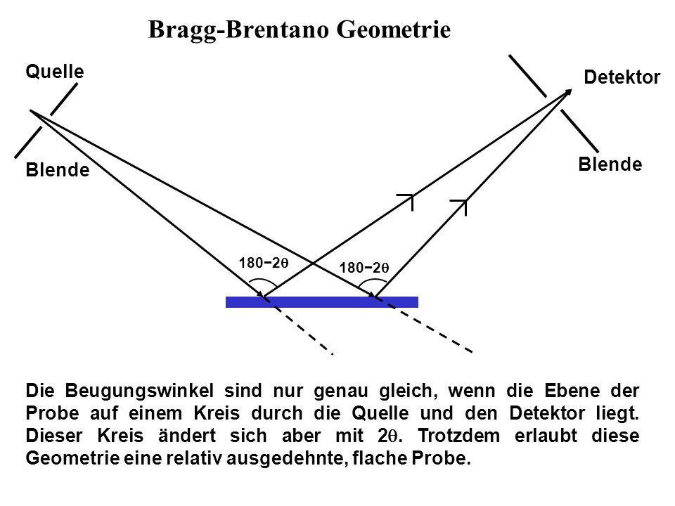 Bragg-Brentano Geometrie 180−2  Detektor Quelle Blende Die Beugungswinkel sind nur genau gleich, wenn die Ebene der Probe auf einem Kreis durch die Quelle und den Detektor liegt.