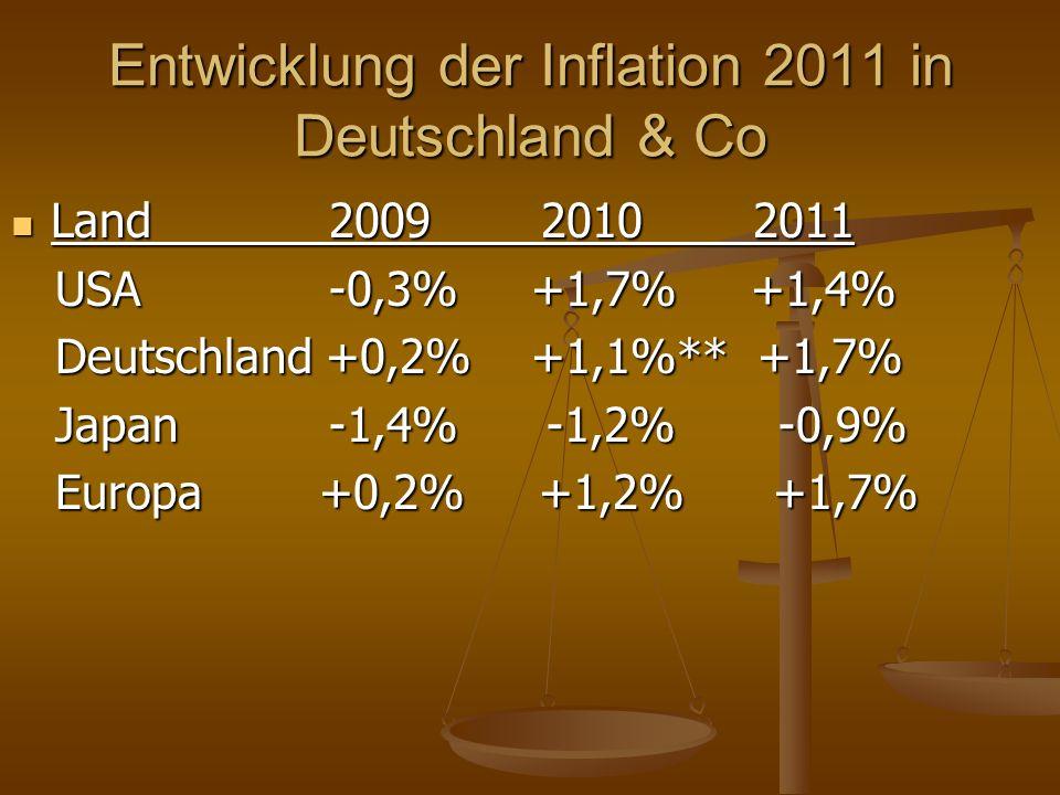 Entwicklung der Inflation 2011 in Deutschland & Co Land200920102011 Land200920102011 USA-0,3% +1,7% +1,4% USA-0,3% +1,7% +1,4% Deutschland +0,2% +1,1%** +1,7% Deutschland +0,2% +1,1%** +1,7% Japan-1,4% -1,2% -0,9% Japan-1,4% -1,2% -0,9% Europa +0,2% +1,2% +1,7% Europa +0,2% +1,2% +1,7%