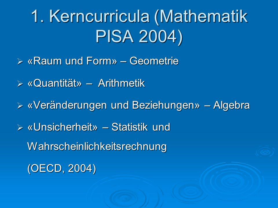 1. Kerncurricula (Mathematik PISA 2004)  «Raum und Form» – Geometrie  «Quantität» – Arithmetik  «Veränderungen und Beziehungen» – Algebra  «Unsich