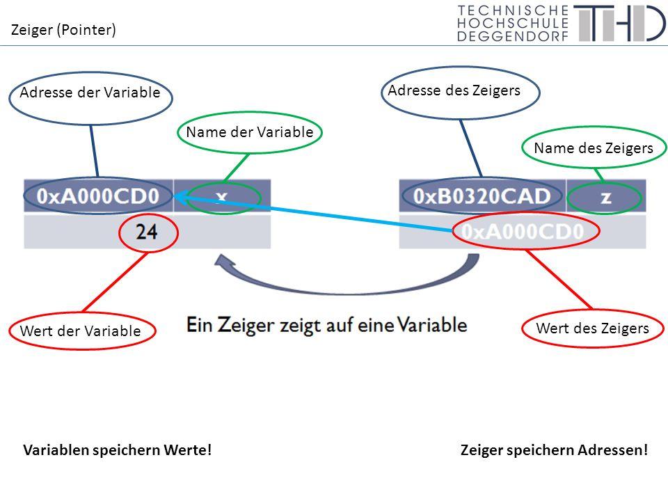 Zeiger (Pointer) Adresse der Variable Name der Variable Adresse des Zeigers Name des Zeigers Wert der Variable Wert des Zeigers Variablen speichern Werte.