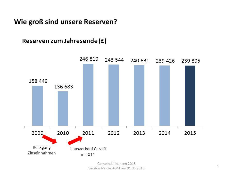 Wie groß sind unsere Reserven? Hausverkauf Cardiff in 2011 Rückgang Zinseinnahmen 5 Gemeindefinanzen 2015 Version für die AGM am 01.05.2016