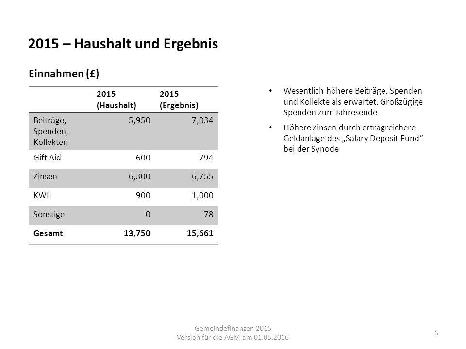 2015 – Haushalt und Ergebnis 6 2015 (Haushalt) 2015 (Ergebnis) Beiträge, Spenden, Kollekten 5,9507,034 Gift Aid600794 Zinsen6,3006,755 KWII9001,000 So