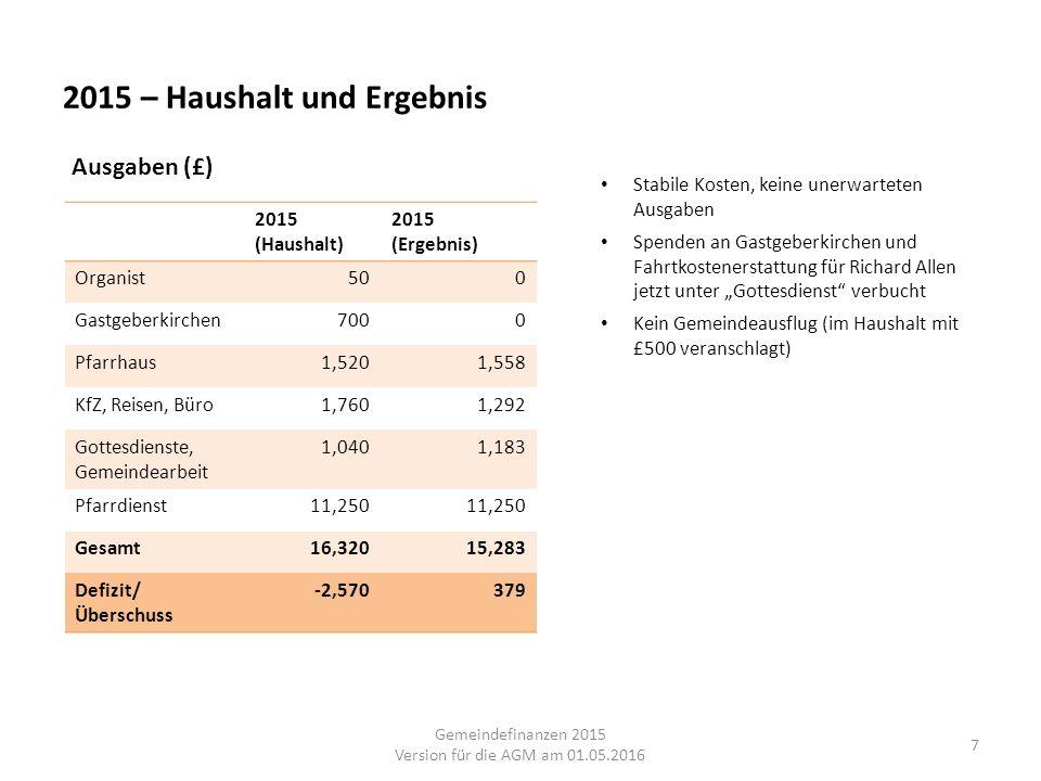 2015 – Haushalt und Ergebnis 7 2015 (Haushalt) 2015 (Ergebnis) Organist500 Gastgeberkirchen7000 Pfarrhaus1,5201,558 KfZ, Reisen, Büro1,7601,292 Gottes