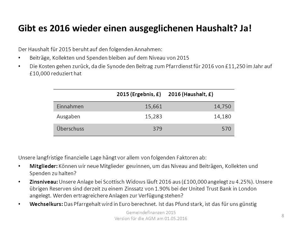 Gibt es 2016 wieder einen ausgeglichenen Haushalt? Ja! Der Haushalt für 2015 beruht auf den folgenden Annahmen: Beiträge, Kollekten und Spenden bleibe