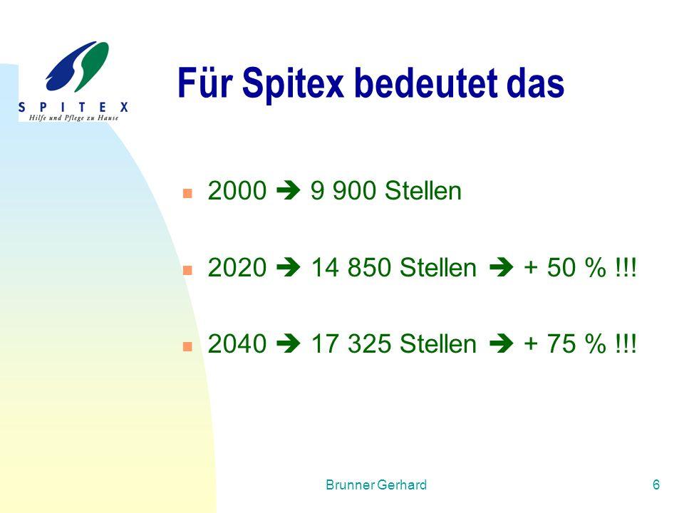 Brunner Gerhard6 Für Spitex bedeutet das 2000  9 900 Stellen 2020  14 850 Stellen  + 50 % !!! 2040  17 325 Stellen  + 75 % !!!
