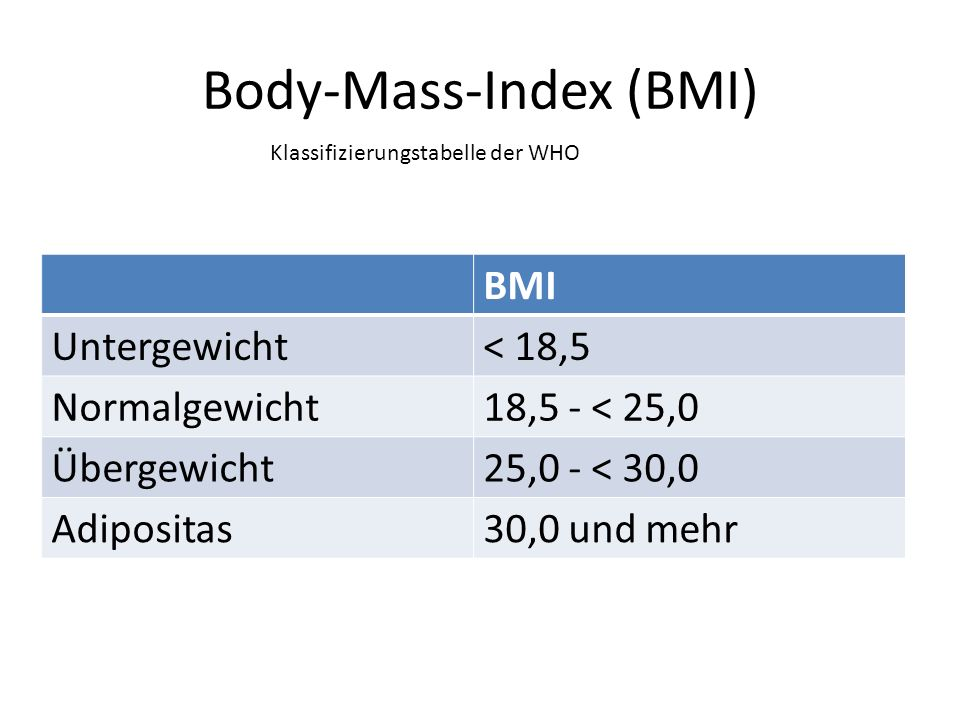 Body-Mass-Index (BMI) BMI Untergewicht< 18,5 Normalgewicht18,5 - < 25,0 Übergewicht25,0 - < 30,0 Adipositas30,0 und mehr Klassifizierungstabelle der WHO