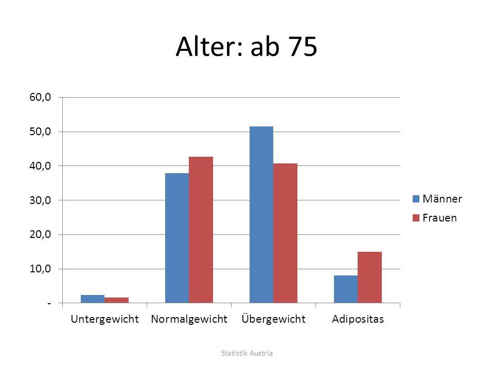 Alter: ab 75 Statistik Austria