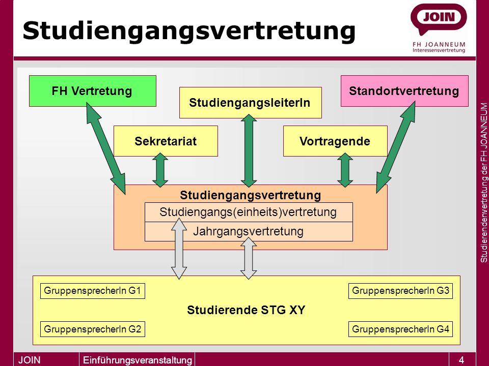 Studierendenvertretung der FH JOANNEUM JOIN Einführungsveranstaltung15 Wichtig.
