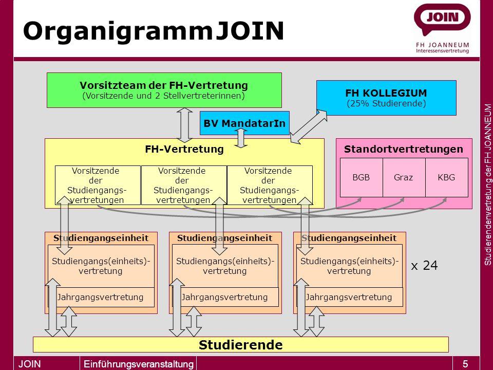 Studierendenvertretung der FH JOANNEUM JOIN Einführungsveranstaltung5 Vorsitzteam der FH-Vertretung (Vorsitzende und 2 Stellvertreterinnen) Organigram