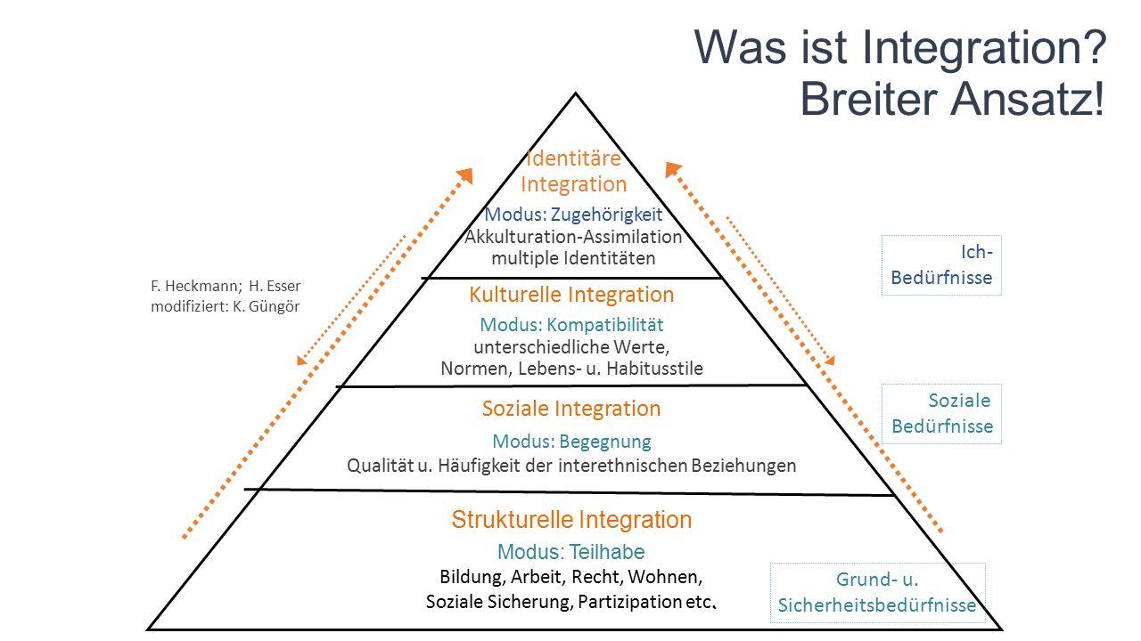 Was ist Integration? Breiter Ansatz! Strukturelle Integration Modus: Teilhabe Bildung, Arbeit, Recht, Wohnen,. Soziale Sicherung, Partizipation etc. S